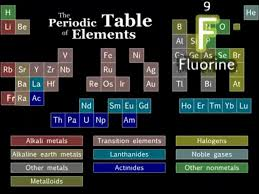 Learning The Periodic Table Easiest Ways To Learn The Periodic Table Quickly