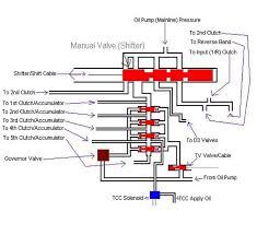2005 honda odyssey torque converter automatic transmissions and torque converters explained honda