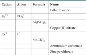 Cation And Anion Periodic Table Exercises Atoms Molecules And Ions Chemistry The Central Science