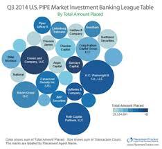 Investment Banking League Tables Placementtracker Publishes Third Quarter 2014 Pipe Market League