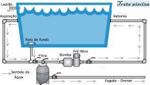 Common Sistema hidráulico - www.tratapiscina.com.br #NN32