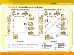 layout design industrial engineering facility and work design ppt video online download