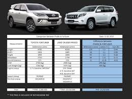 here is how the new fortuner stacks up against toyota prado