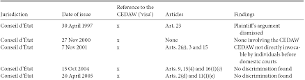 the cedaw in national law