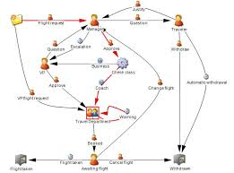 information mapping process mapping process information library for metastorm bpm