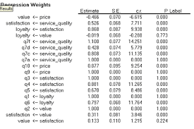 Chi Square P Value Table Amos Structural Equation Modeling
