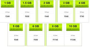 idea plans airtel 4g vs idea 4g vs vodafone 4g vs rcom 4g data plan comparion