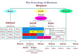why is the nation of israel called israel and not abraham