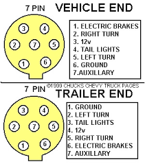 7 way trailer u0026 rv plug diagram u2013 aj u0027s truck u0026 trailer center