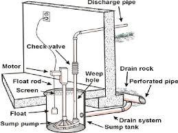 basement bathroom plumbing pump