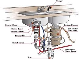 Kitchen Sink Faucet Parts Diagram Glamorous Kitchen Sink Faucet Parts Diagram Kitchen Sink Plumbing