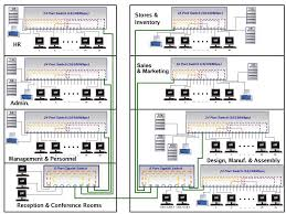 Home Network Design Home Network Wiring Diagram With Schematic Pics 39325 Linkinx Com
