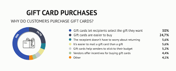 gift card vendors magento 2 gift card extension gift vouchers for your magento 2