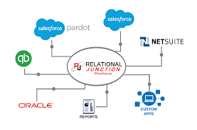 Etl Manager Data Integration And Data Warehouse Products