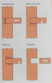 All Common Types Of Wood Joints And Their Variations by Machining Wood