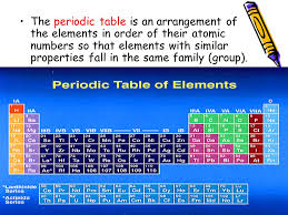Periodic Table With Families Chapter 5 The Periodic Law Ppt Video Online Download