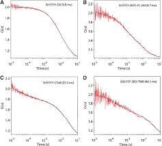 design criteria tmr correlation curves of sbd sbd tmr d versus raft ctxb c and