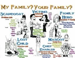 Family Roles In Addiction Worksheets Dysfunctional Families