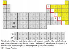 Metalloids On The Periodic Table 3 2 Metals Nonmetals And Metalloids Chemistry Libretexts