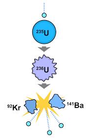 nuclear fission wikipedia