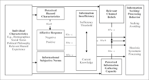 Seeking Text Model Of Risk Information Seeking And Processing Note The Figure