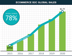 U S B2c E Commerce Volume 2015 Statistic What To Sell Trending Products And Niches 2018