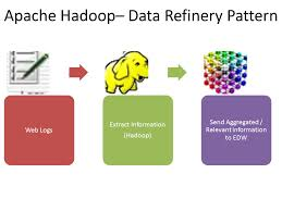 pattern analysis hadoop all about analytics how is apache hadoop used big data analytics