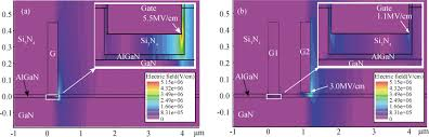 design and simulation of a novel e mode gan mis hemt based on a