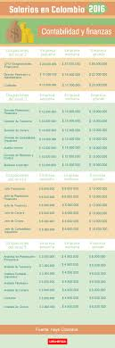 sueldos profesionales en mxico 2016 salarios en colombia 2016 cuánto ganan los profesionales del sector