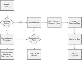 emergency response plan for ubl e commerce