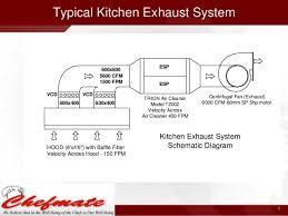 kitchen ventilation design outdoor air unit hvac systems for
