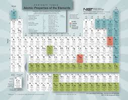 what is the purpose of the periodic table the new nist periodic table google clues in search and social
