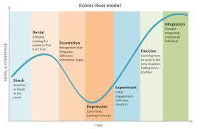 understanding the kubler ross change curve
