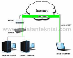 cara membuat vpn ip di mikrotik cara membuat vpn server dengan mikrotik rizky agung dot net