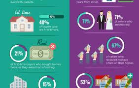 infographic california real estate market improvingthe infographics home archives grafic guru