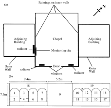 Chapel Floor Plans And Elevations Microclimate Monitoring Of Indoor Environments Using Piezoelectric