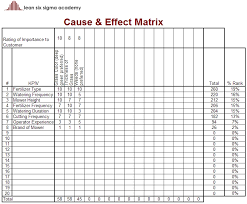 Six Sigma Excel Templates The Cause Effect Matrix Gemba Academy
