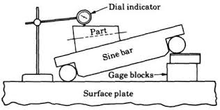 si e bar solved a ten inch sine bar was used to measure the angle