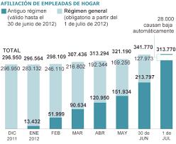 incentivos en seguridad social para empleados de hogar en unas 28 000 empleadas de hogar han perdido su afiliación con el