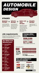 Home Design Story How To Level Up Fast by How To Become An Automotive Designer Theartcareerproject Com