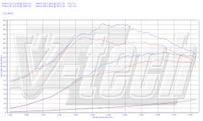 chip tuning opel astra h 2 0 turbo opc 177kw 237hp