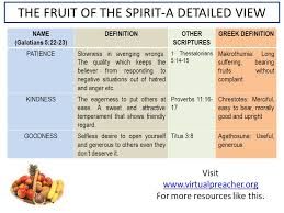 the fruit of the spirit a detailed view ppt