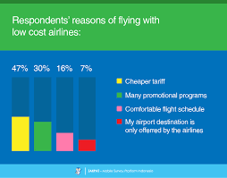 airasia vs citilink low cost carriers citilink vs lion air vs air asia jakpat