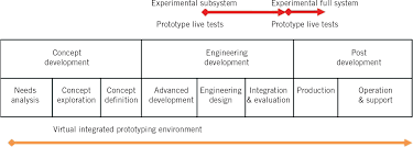 create software engineering applications for the design and
