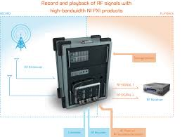 using pxi and rf products to create the urt rf signal record and