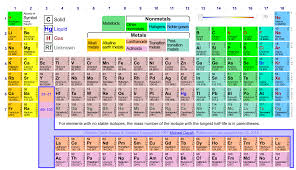How Many Groups Are On The Periodic Table Elements Of Surprise Language Lounge Thinkmap Visual Thesaurus