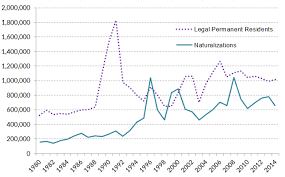 naturalization trends in the united states migrationpolicy org