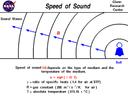 how do sound waves travel images Sound gif gif