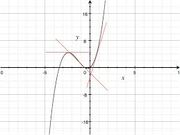 what is a derivative in calculus the numerist