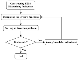 remote sensing free full text heterogeneous fault mechanisms